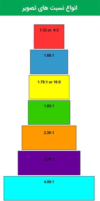 نسبت های تصویر برای پرده ویدئو پروژکتور
